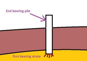 end bearing pile foundation