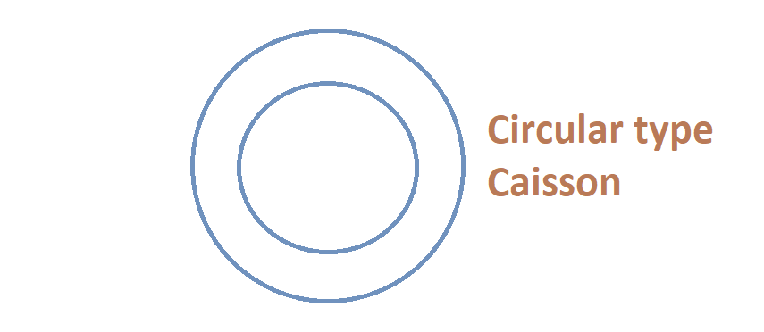 Circular type caisson foundation is the easiest way to construct